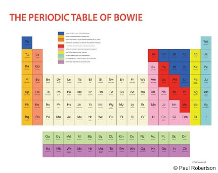 This 'Periodic Table of Bowie', seen at the fabulous exhibition 'Bowie Is' in Melbourne, was created by the artist Paul Robertson. It documents the highlights of Bowie's career. I have also seen a similar image for Pink Floyd. Source:
