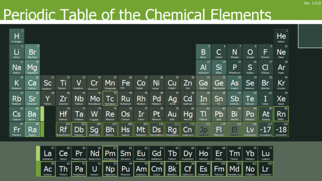 There are avery few periodic tables that specifically refer to the chemical elements. This one is an exception.