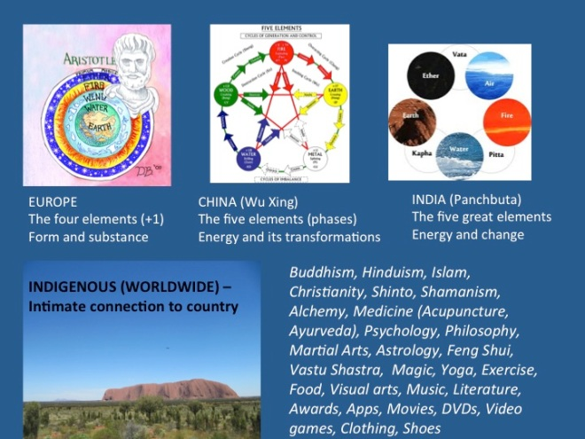 Setting the scene with some of the main elemental frameworks and the range of subjects where the elements are expressed. Japan has a mix of the Chinese and Indian frameworks.