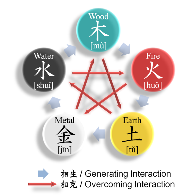 This image of Wu Xing illustrates the cyclic and interactive nature of Wu Xing. If you Google images of Wu Xing you will see many use the words element to describe the five components. Source: Wikipedia.