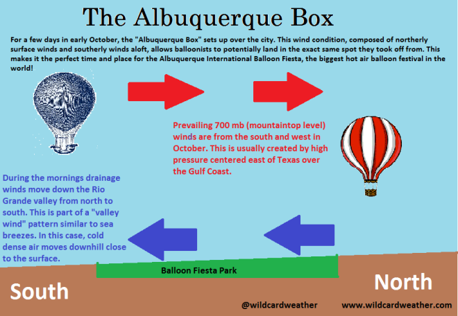 As described in this informative diagram from wildcardweather.com, the Albuquerque Box weather phenomenon potentially allows balloonists to take off and land in the same place. It is a grand example of the interaction between earth and air in forming wind patterns.