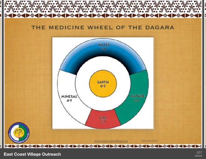 The five element teachings of the Dagara have been embraced in the West. Some's books are very popular. This version of the Dagara Medicine Wheel comes from a SlideShare presentation on Indigenous African Spirit Technologies, created by the Ancestral Wisdom Bridge Foundation. The Foundation run camps in New York State based on the practices Some has introduced. I'm still trying to find out what the numbers mean. :-)